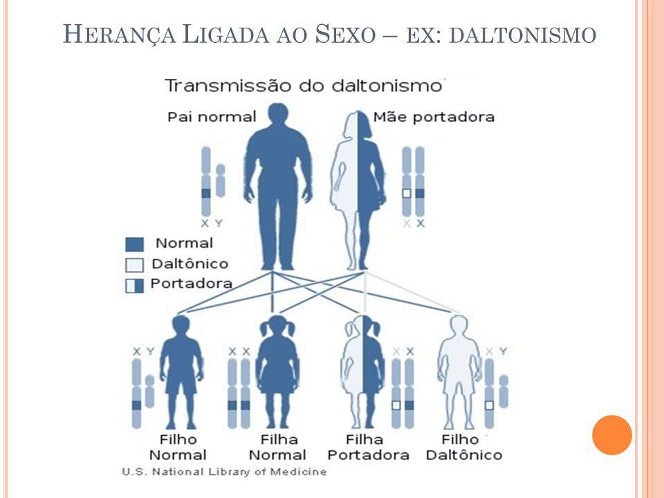 Herança Ligada ao Sexo – ex: daltonismo