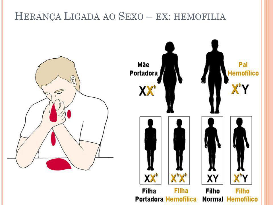 Herança Ligada ao Sexo – ex: hemofilia