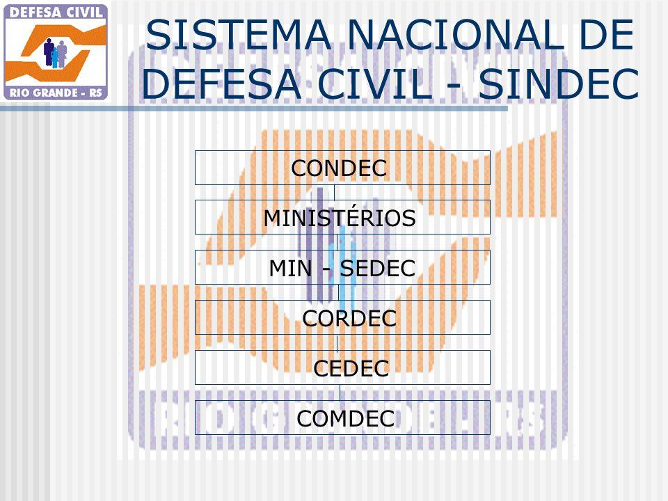 SISTEMA NACIONAL DE DEFESA CIVIL - SINDEC