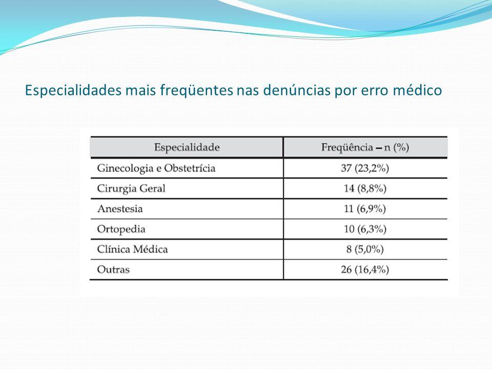 Especialidades mais freqüentes nas denúncias por erro médico
