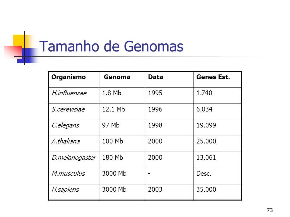 Tamanho de Genomas Organismo Genoma Data Genes Est. H.influenzae