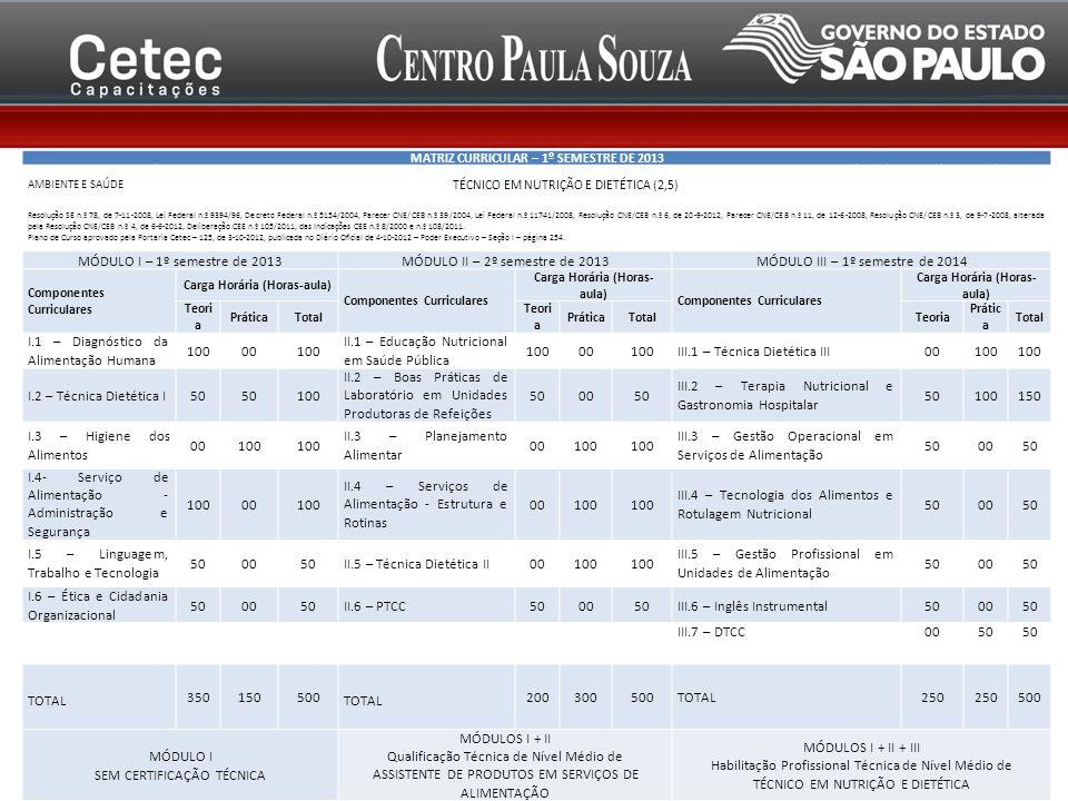 MÓDULO II – 2º semestre de 2013 MÓDULO III – 1º semestre de 2014