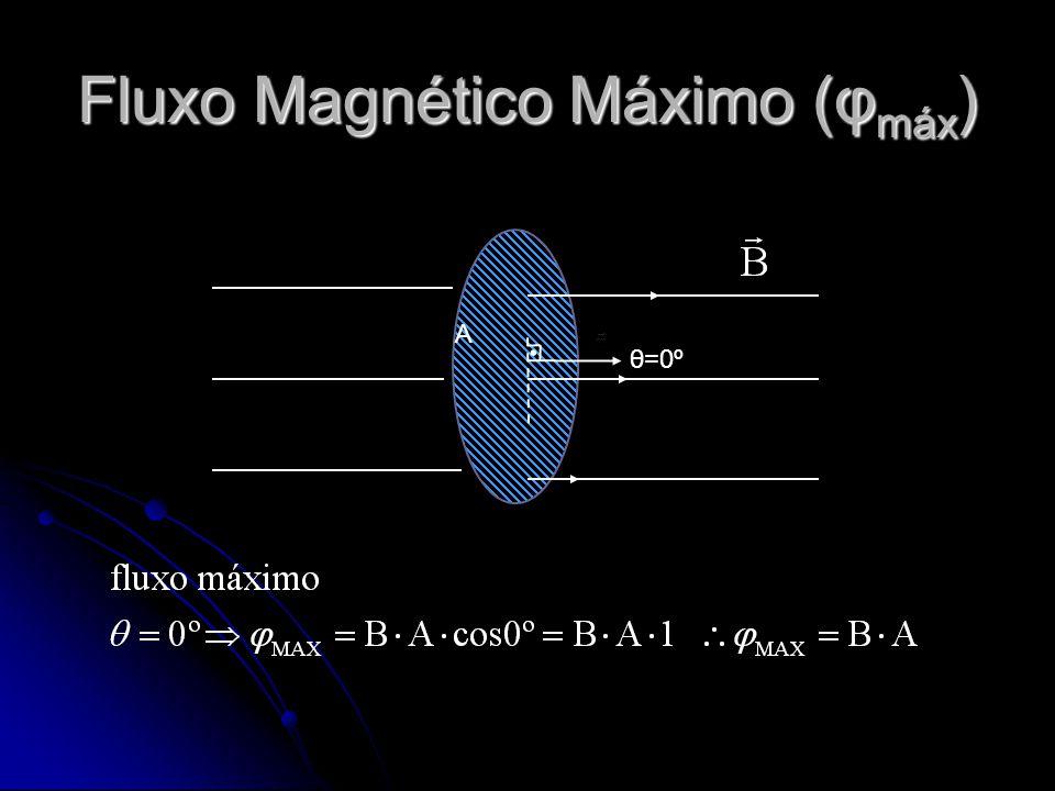Fluxo Magnético Máximo (φmáx)