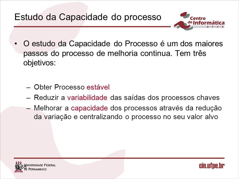 Estudo da Capacidade do processo