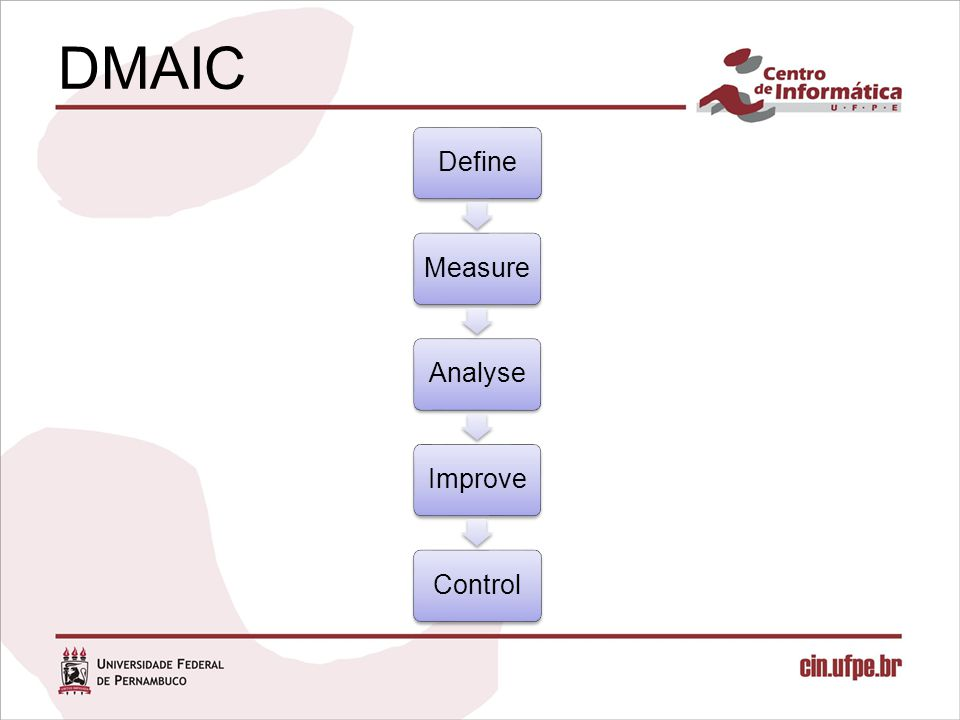 DMAIC Define. Measure. Analyse. Improve. Control.