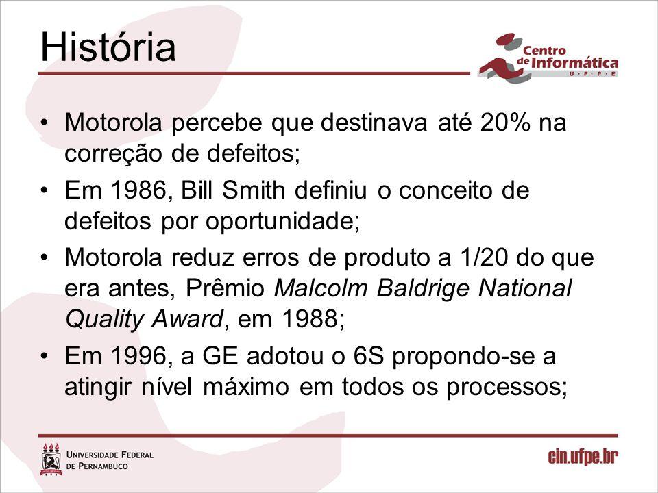 História Motorola percebe que destinava até 20% na correção de defeitos; Em 1986, Bill Smith definiu o conceito de defeitos por oportunidade;