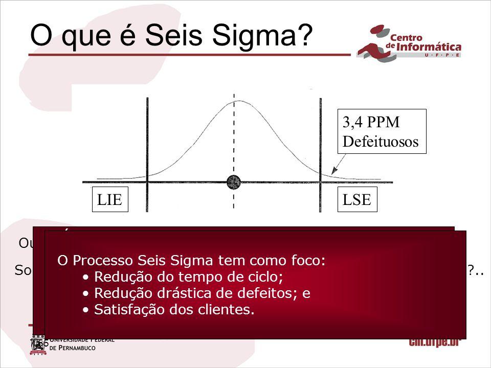 O que é Seis Sigma Não!!!! 3,4 PPM Defeituosos LIE LSE