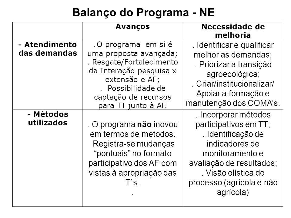 Balanço do Programa - NE