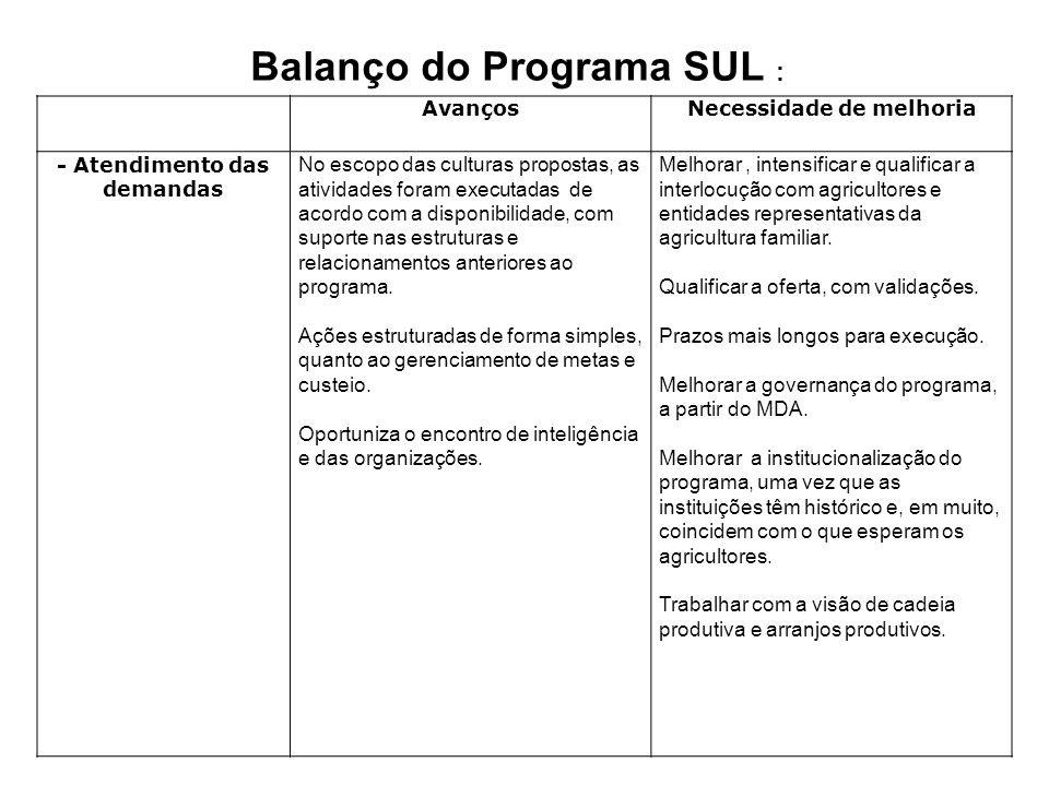 Balanço do Programa SUL :