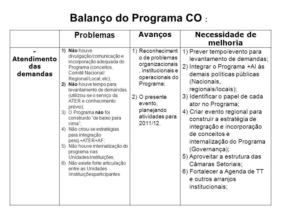 Balanço do Programa CO :
