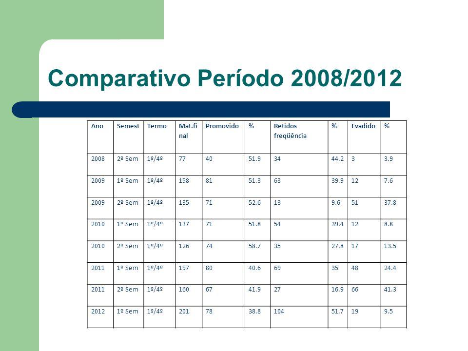 Comparativo Período 2008/2012 Ano Semest Termo Mat.final Promovido %