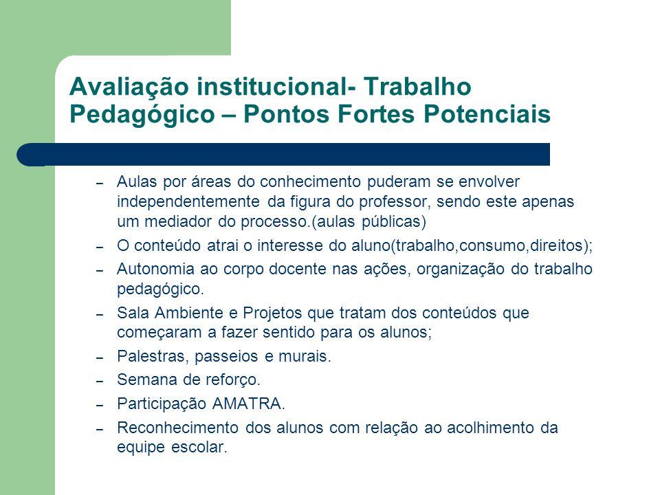 Avaliação institucional- Trabalho Pedagógico – Pontos Fortes Potenciais