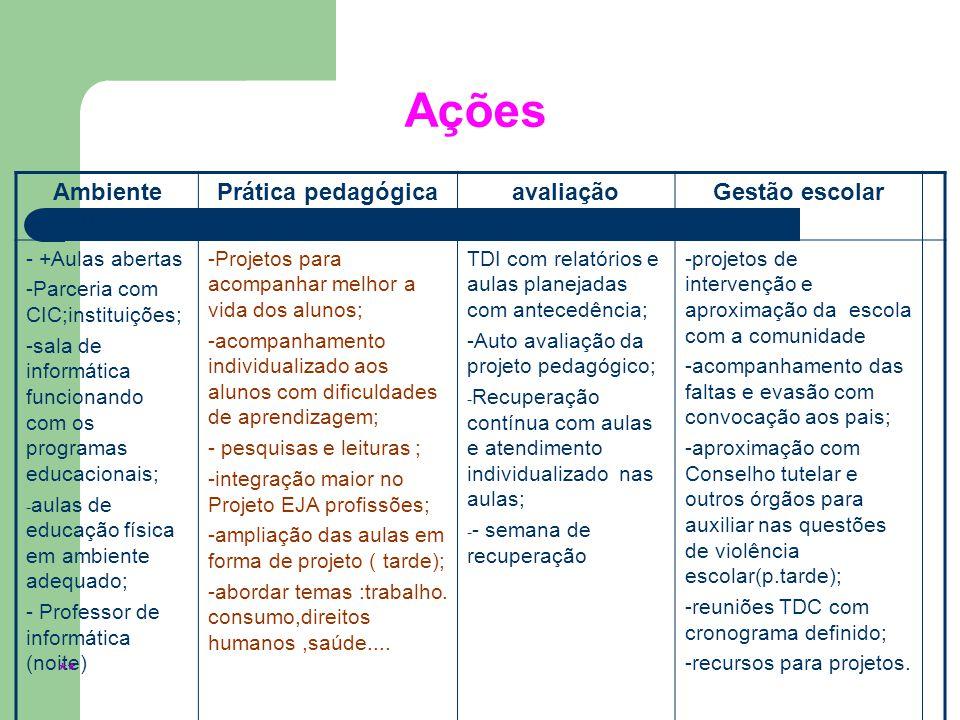 Ações Ambiente educativo Prática pedagógica avaliação Gestão escolar