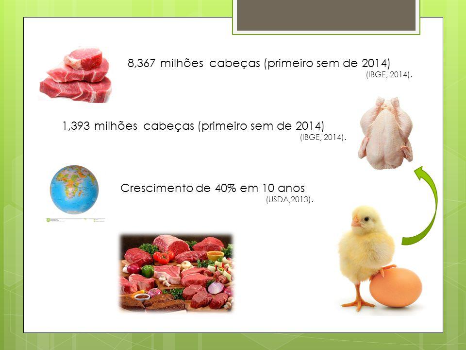 8,367 milhões cabeças (primeiro sem de 2014)