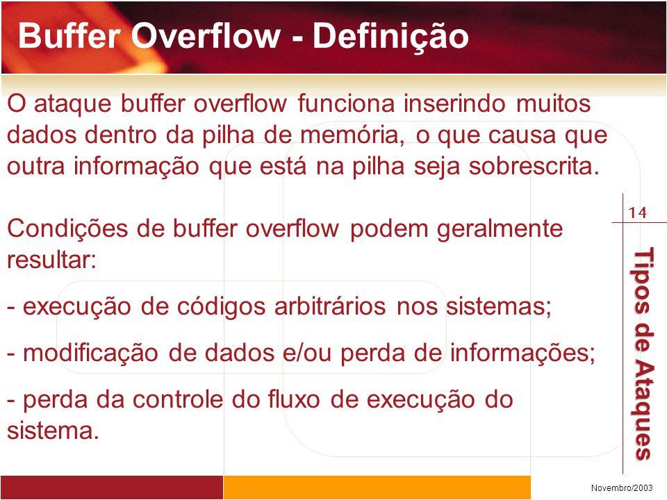 Buffer Overflow - Definição