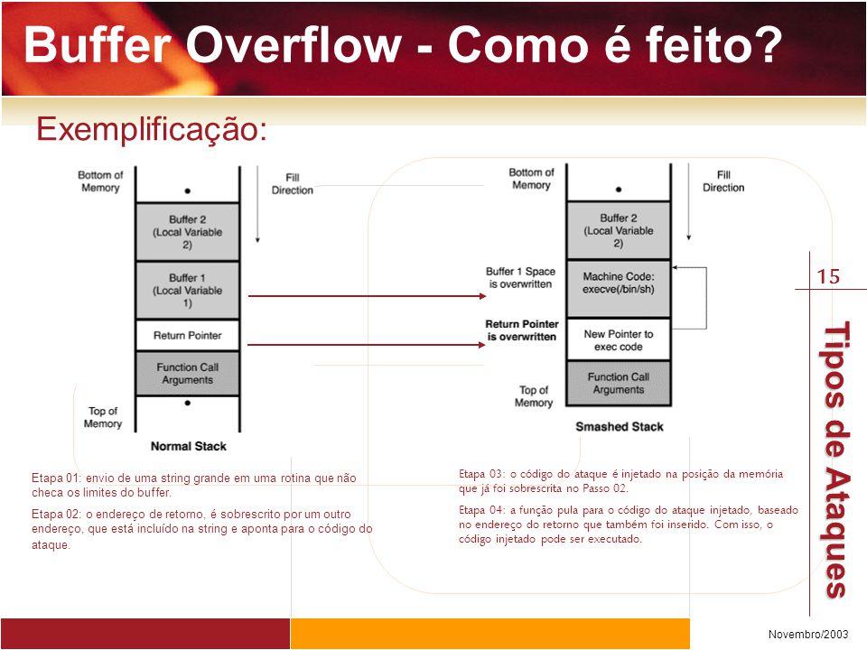 Buffer Overflow - Como é feito