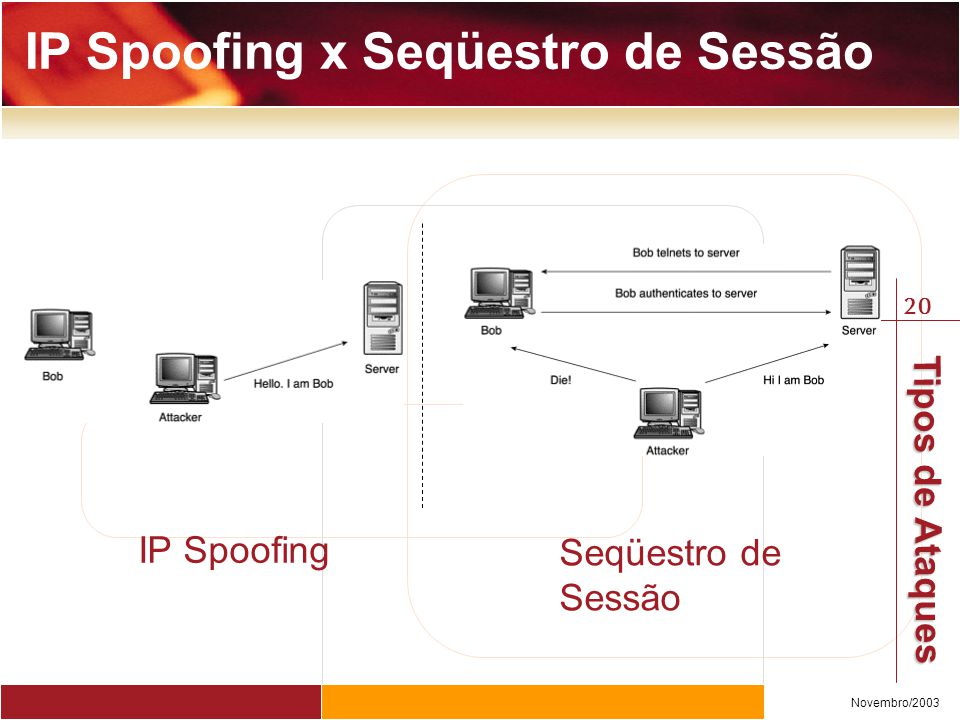 IP Spoofing x Seqüestro de Sessão