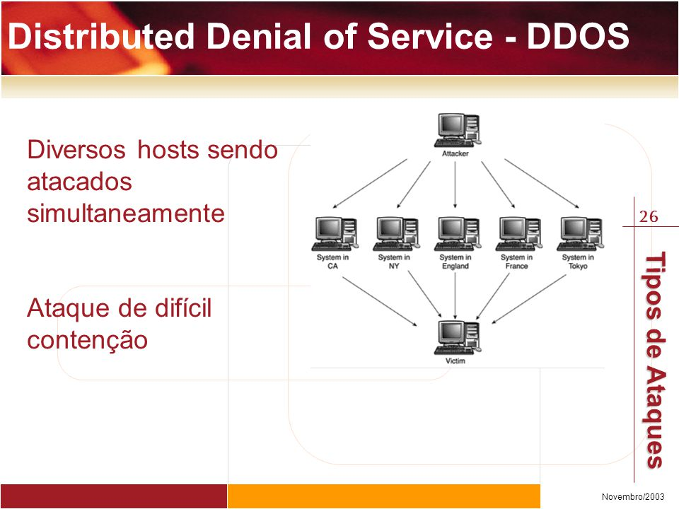 Distributed Denial of Service - DDOS