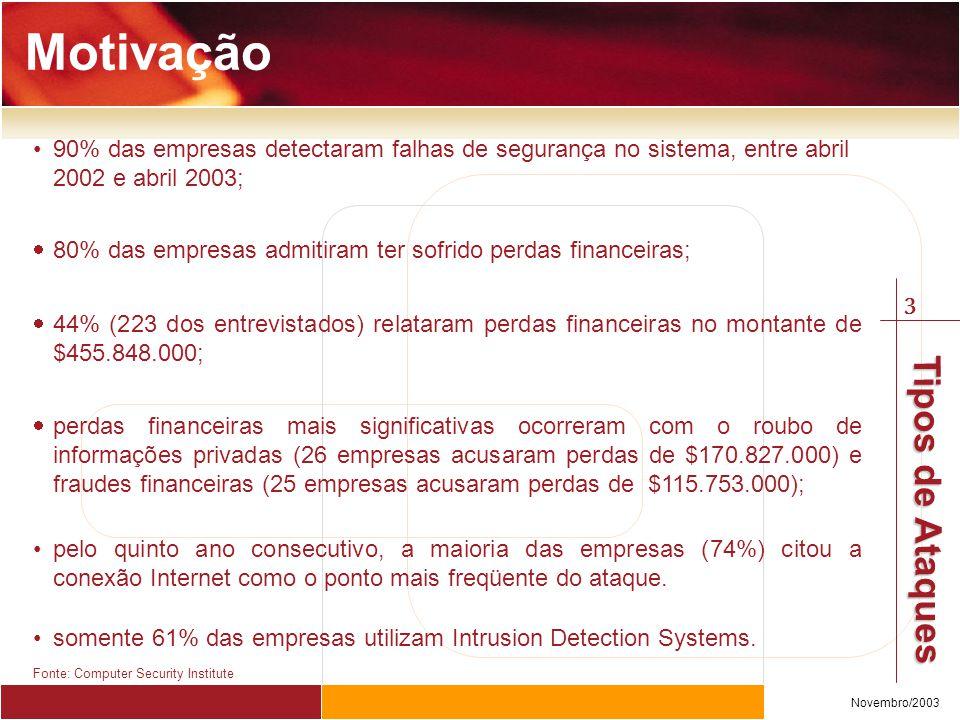 Motivação 90% das empresas detectaram falhas de segurança no sistema, entre abril 2002 e abril 2003;