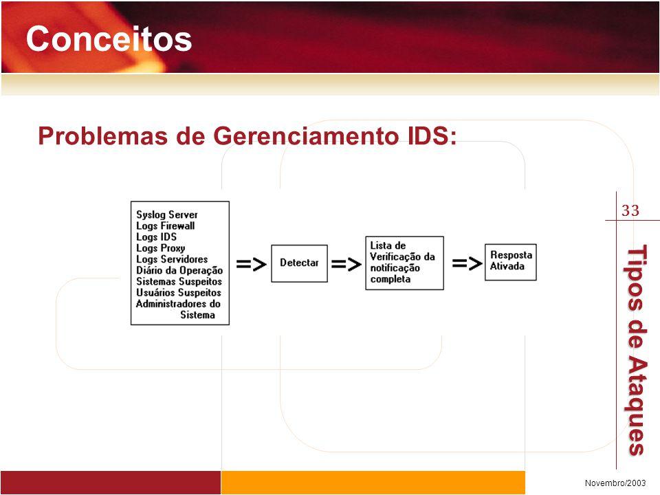 Conceitos Problemas de Gerenciamento IDS: Andy Woodfield