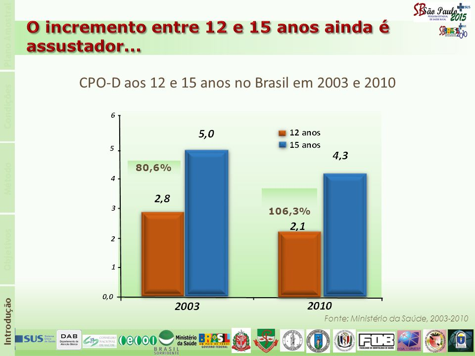 CPO-D aos 12 e 15 anos no Brasil em 2003 e 2010