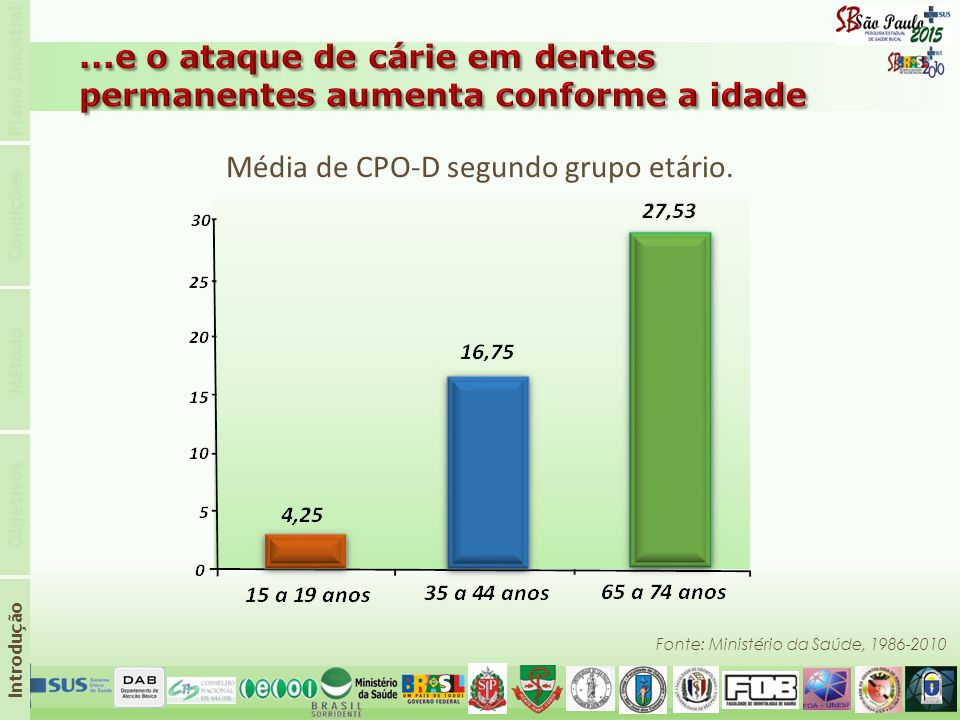 Média de CPO-D segundo grupo etário.