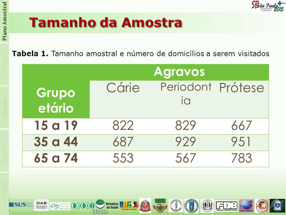 Grupo etário Agravos 15 a 19 35 a 44 65 a 74