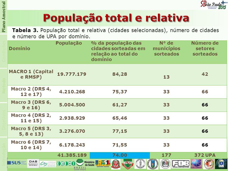 População total e relativa