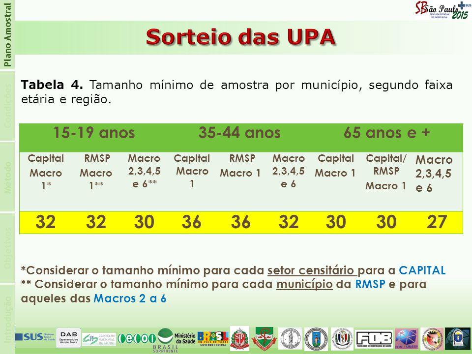 Sorteio das UPA 32 30 36 27 15-19 anos 35-44 anos 65 anos e +