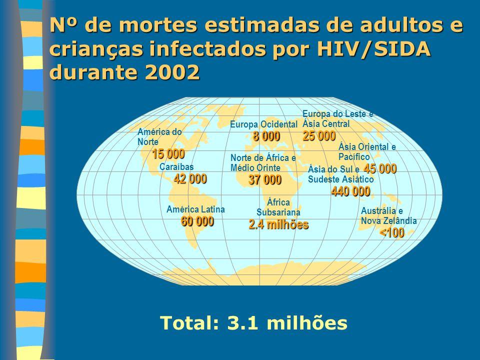 Nº de mortes estimadas de adultos e crianças infectados por HIV/SIDA durante 2002