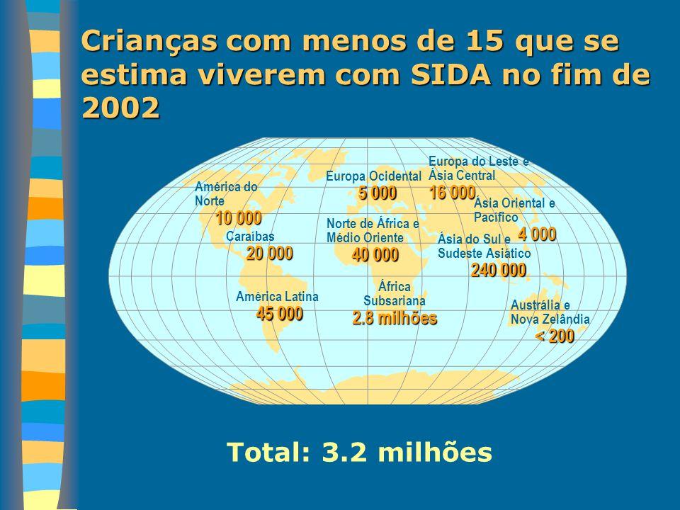 Crianças com menos de 15 que se estima viverem com SIDA no fim de 2002