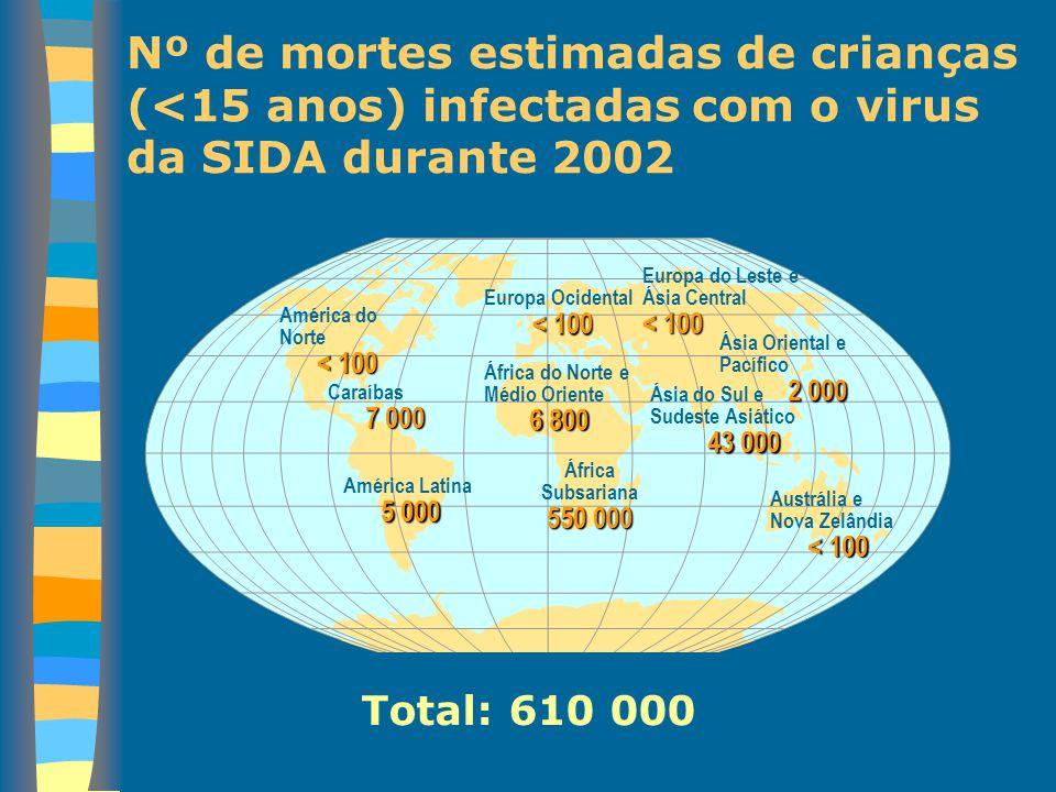 Nº de mortes estimadas de crianças (<15 anos) infectadas com o virus da SIDA durante 2002