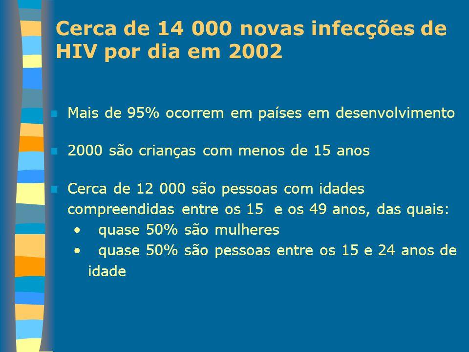 Cerca de 14 000 novas infecções de HIV por dia em 2002