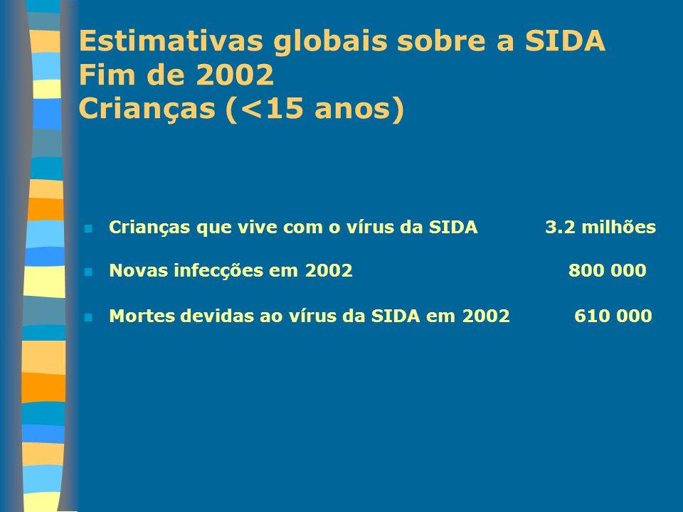 Estimativas globais sobre a SIDA Fim de 2002 Crianças (<15 anos)