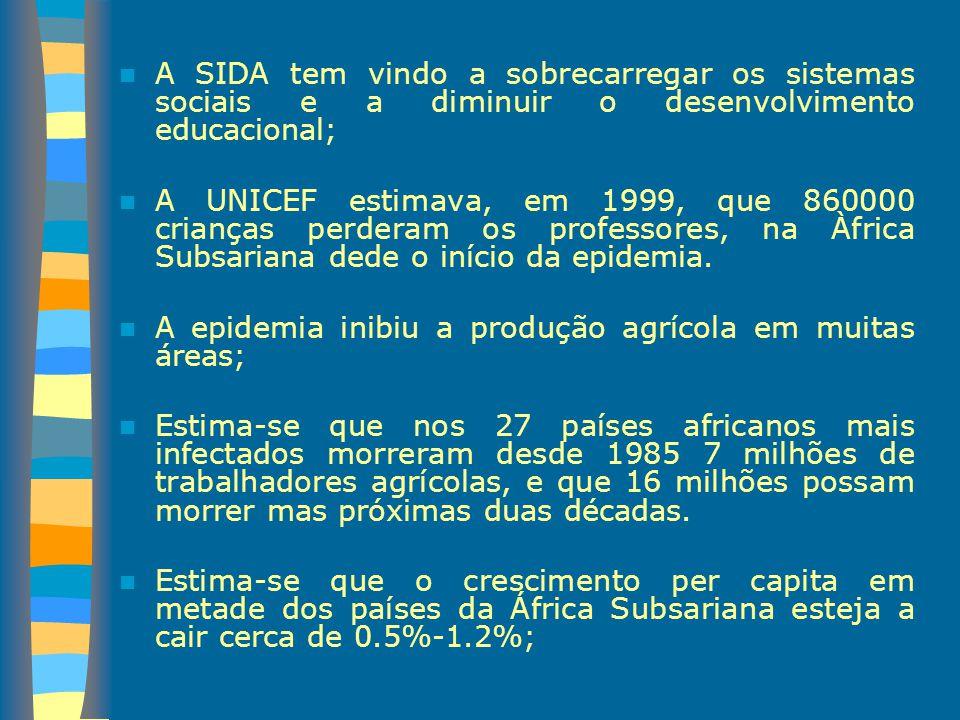 A SIDA tem vindo a sobrecarregar os sistemas sociais e a diminuir o desenvolvimento educacional;