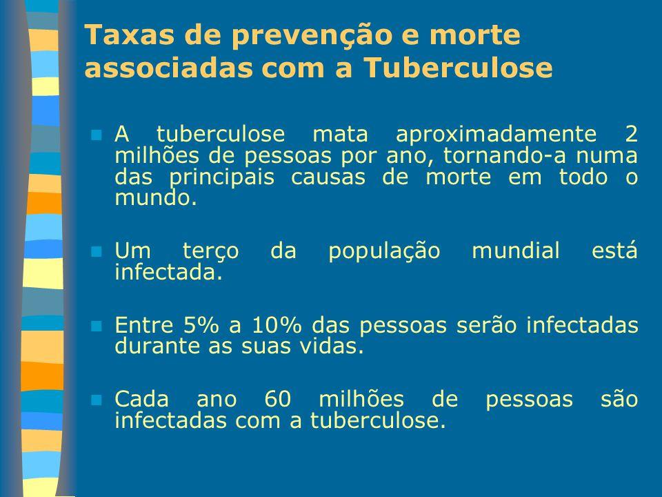 Taxas de prevenção e morte associadas com a Tuberculose