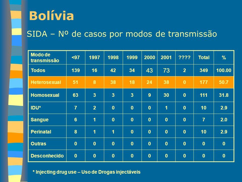 Bolívia SIDA – Nº de casos por modos de transmissão 43 73