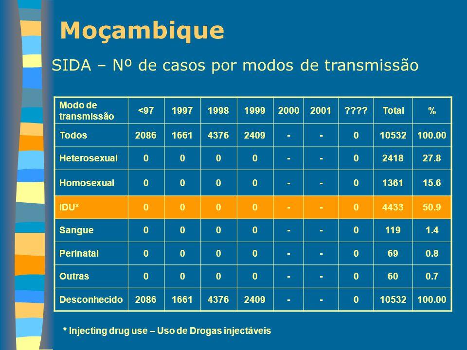 Moçambique SIDA – Nº de casos por modos de transmissão