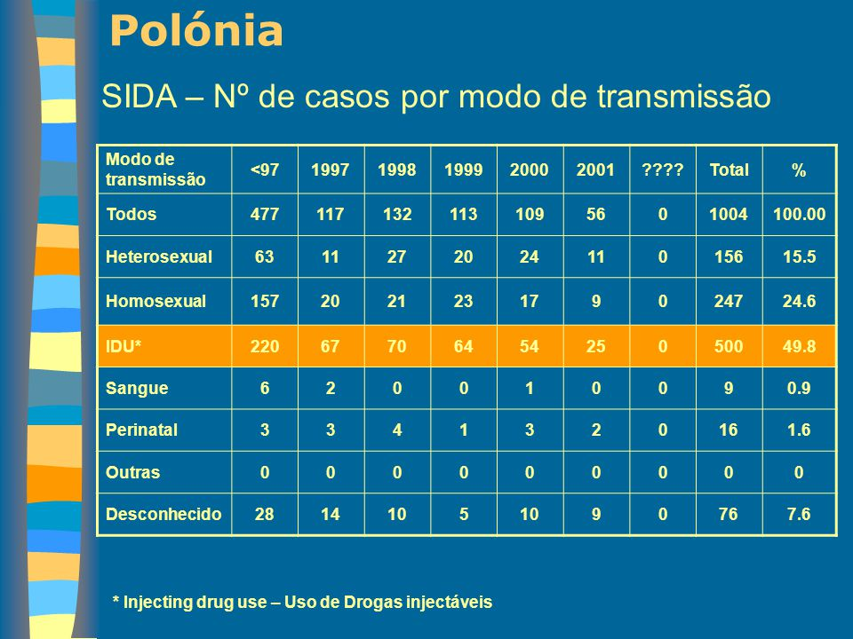 Polónia SIDA – Nº de casos por modo de transmissão Modo de transmissão