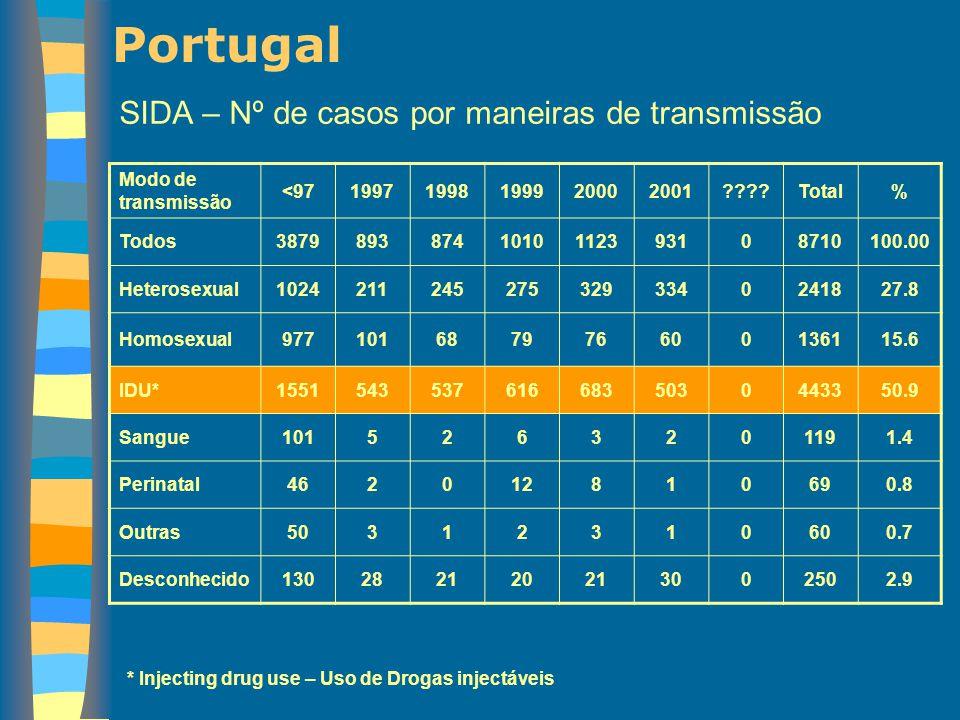 Portugal SIDA – Nº de casos por maneiras de transmissão
