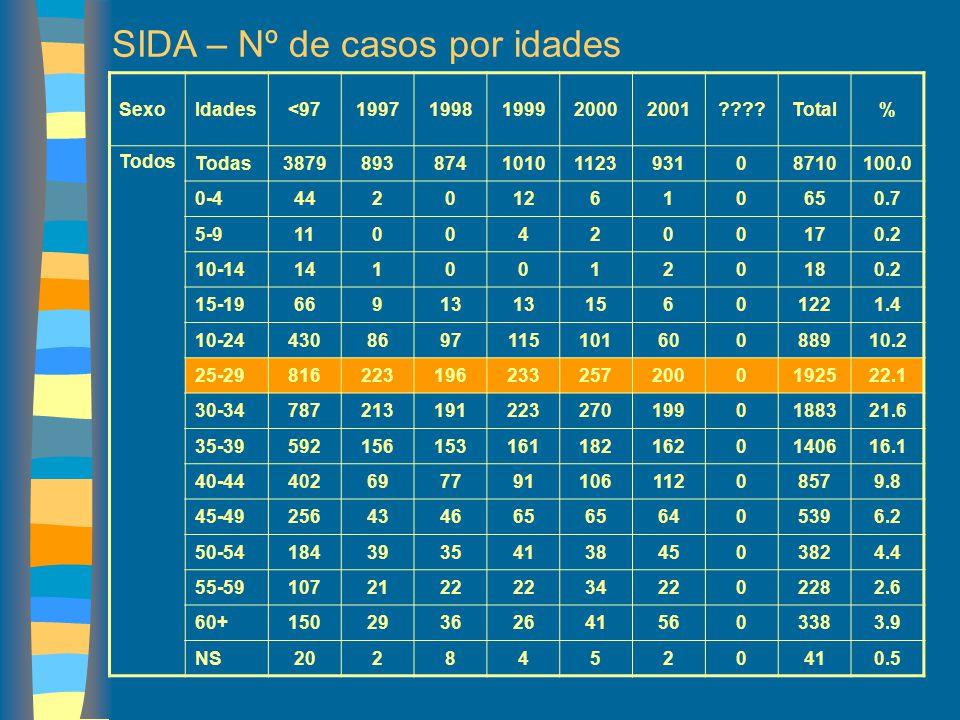 SIDA – Nº de casos por idades