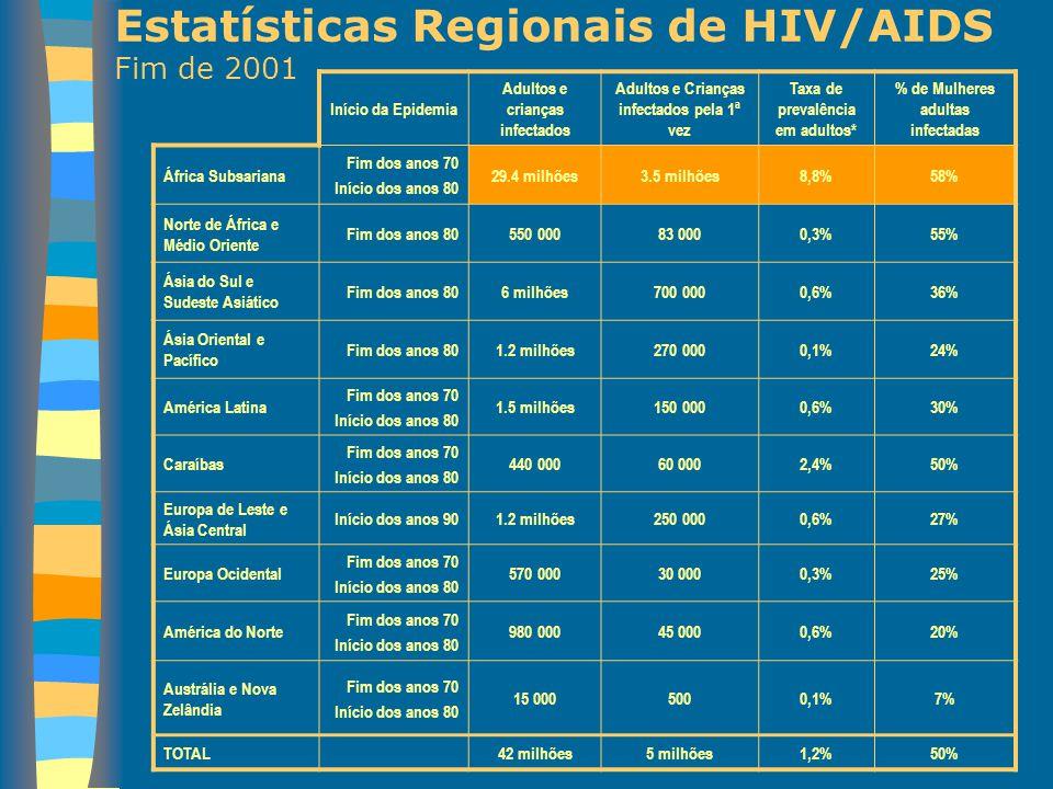 Estatísticas Regionais de HIV/AIDS Fim de 2001
