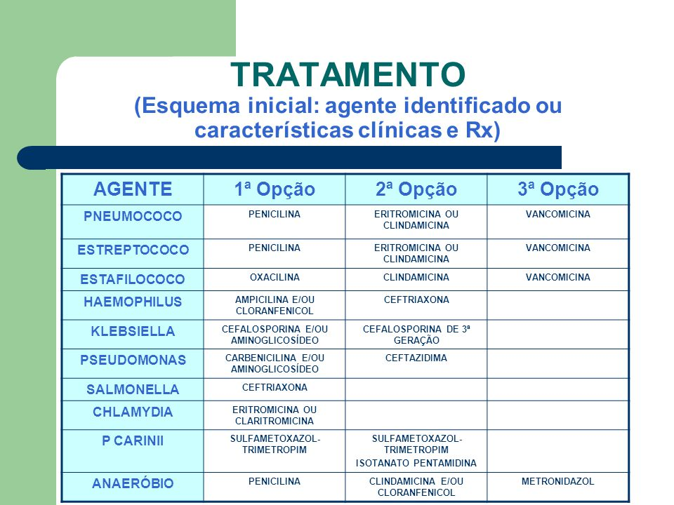 TRATAMENTO (Esquema inicial: agente identificado ou características clínicas e Rx)