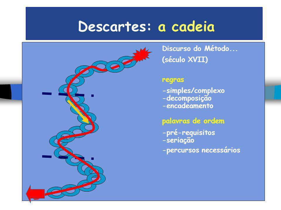 Descartes: a cadeia Discurso do Método... (século XVII) regras