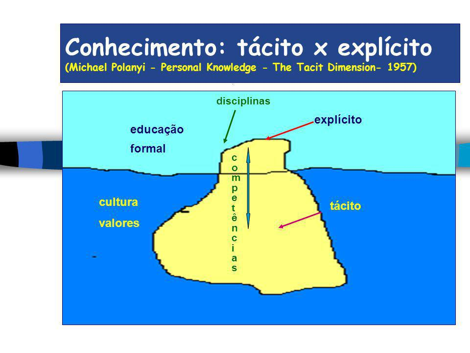 Conhecimento: tácito x explícito (Michael Polanyi - Personal Knowledge - The Tacit Dimension- 1957)