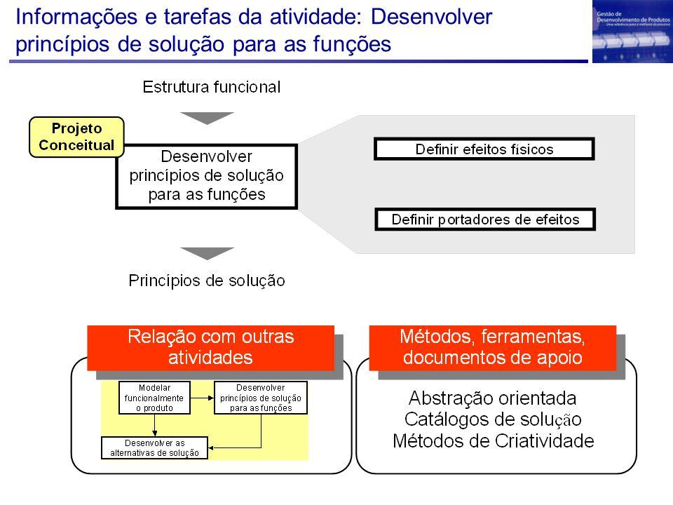 Informações e tarefas da atividade: Desenvolver princípios de solução para as funções