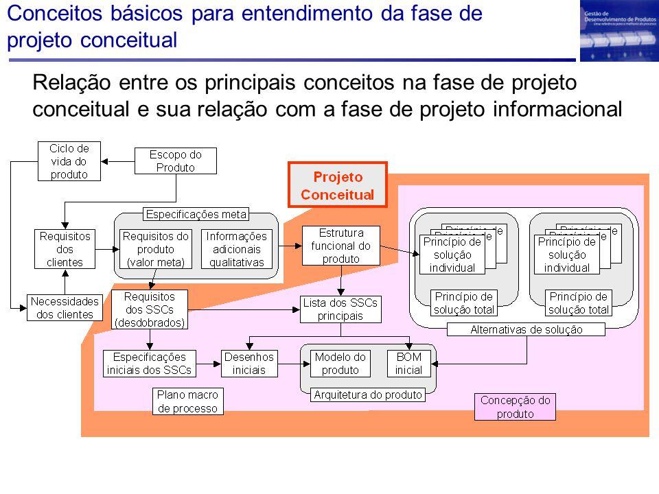 Conceitos básicos para entendimento da fase de projeto conceitual