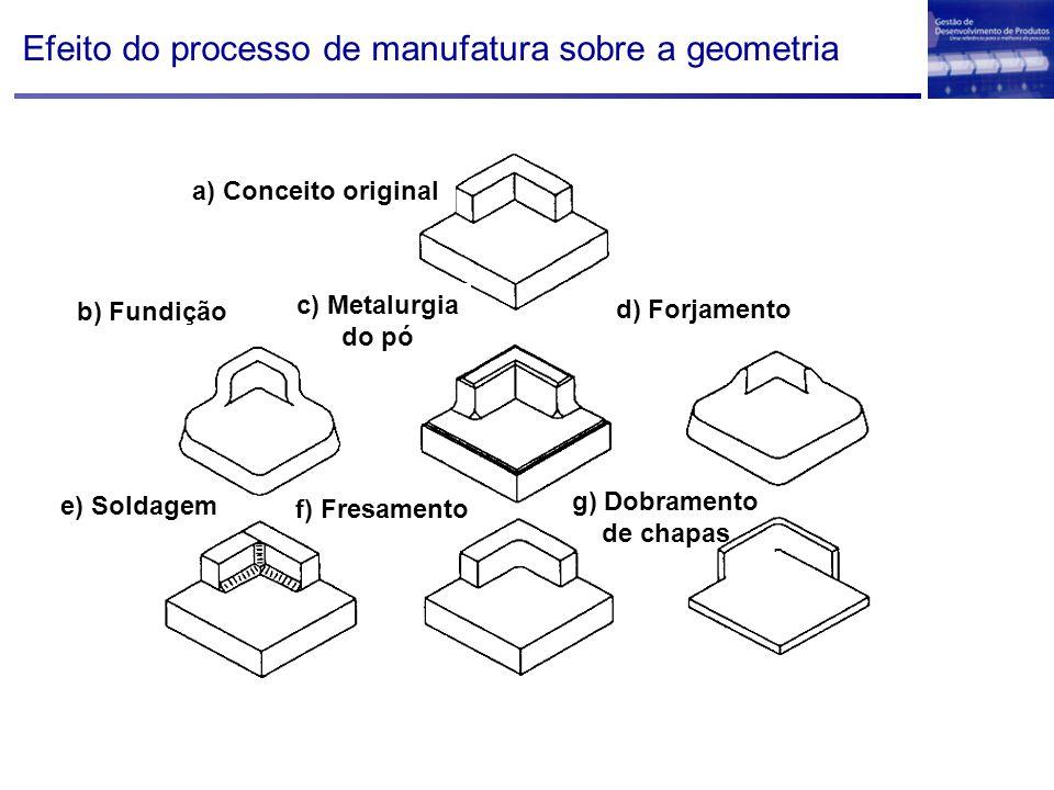 Efeito do processo de manufatura sobre a geometria