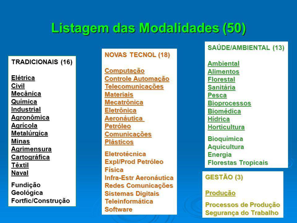 Listagem das Modalidades (50)