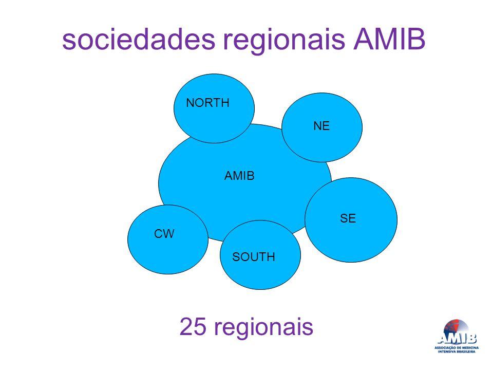 sociedades regionais AMIB